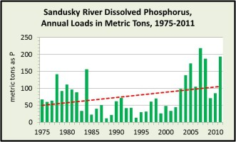 Sandusky River Dissolved Phosphorus Bar Chart 093011